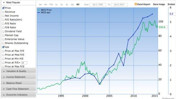 mcd earnings chart