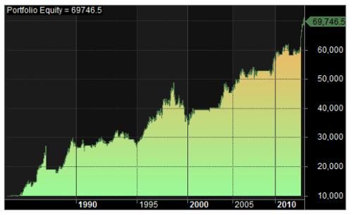 1985-2014 test 2 equity results
