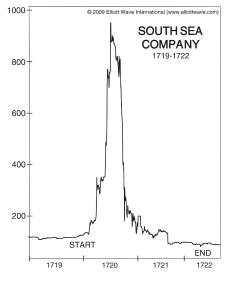 south sea bubble