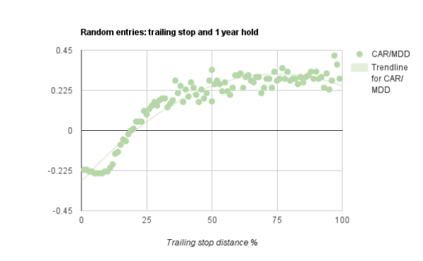 trailing stop loss study chart