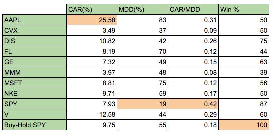 Rsi 2 strategy stocks