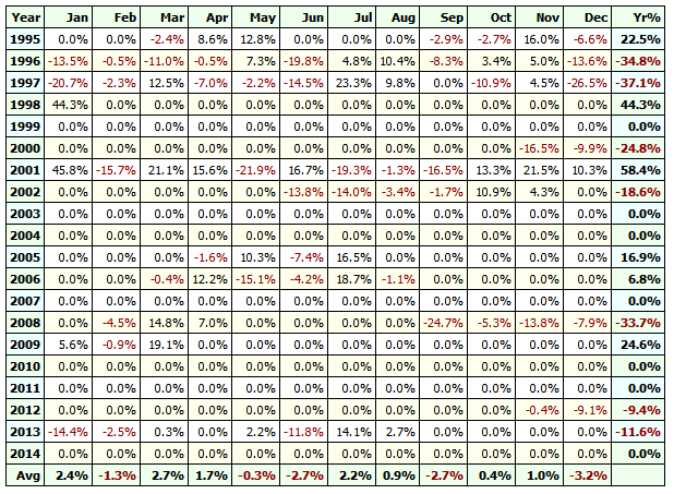 apple rsi table of results