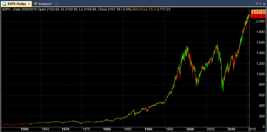 S&P 500 from 1955