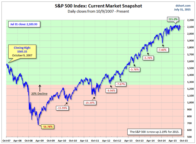no correction yet for the S&P 500 chart