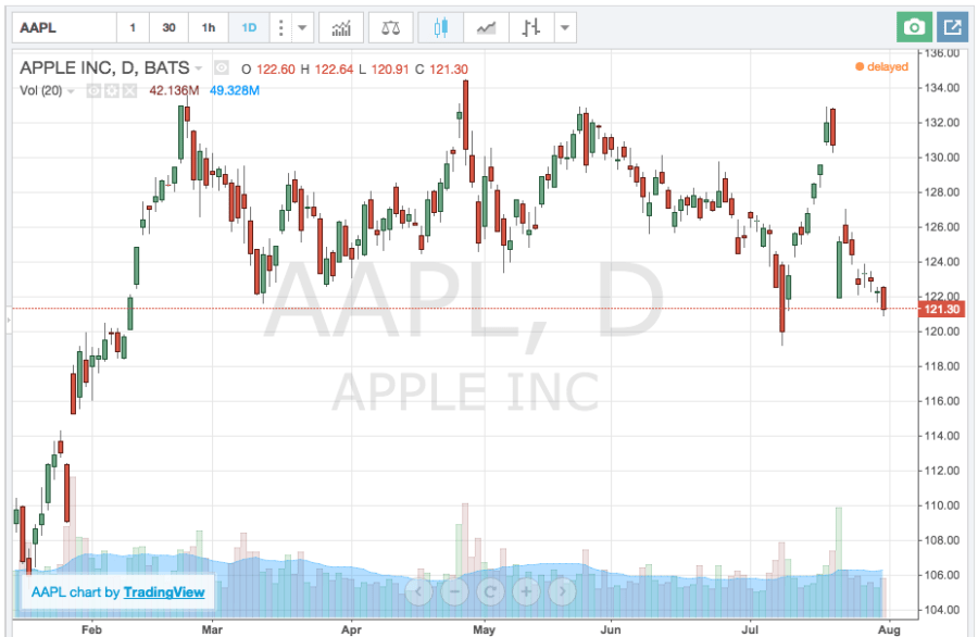 Recent stock chart of Apple Inc