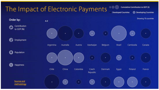 electronic payments moodys