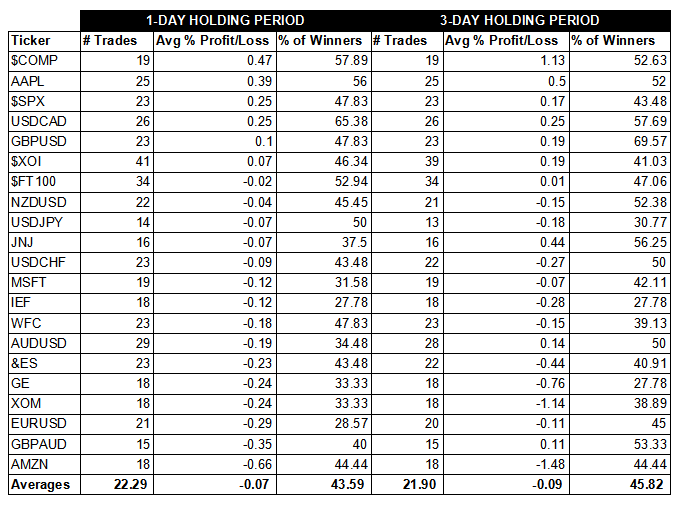 testing the shooting star candlestick pattern table 1 of results