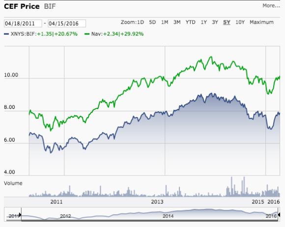 bif chart morningstar closed end fund nav