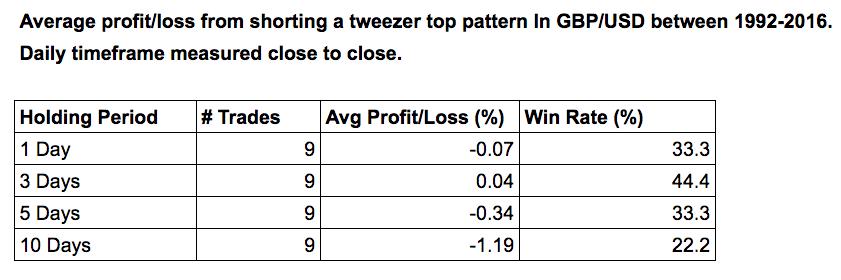 tweezer pattern table of results