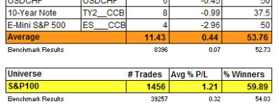 evidence of trading results from candlestick trading
