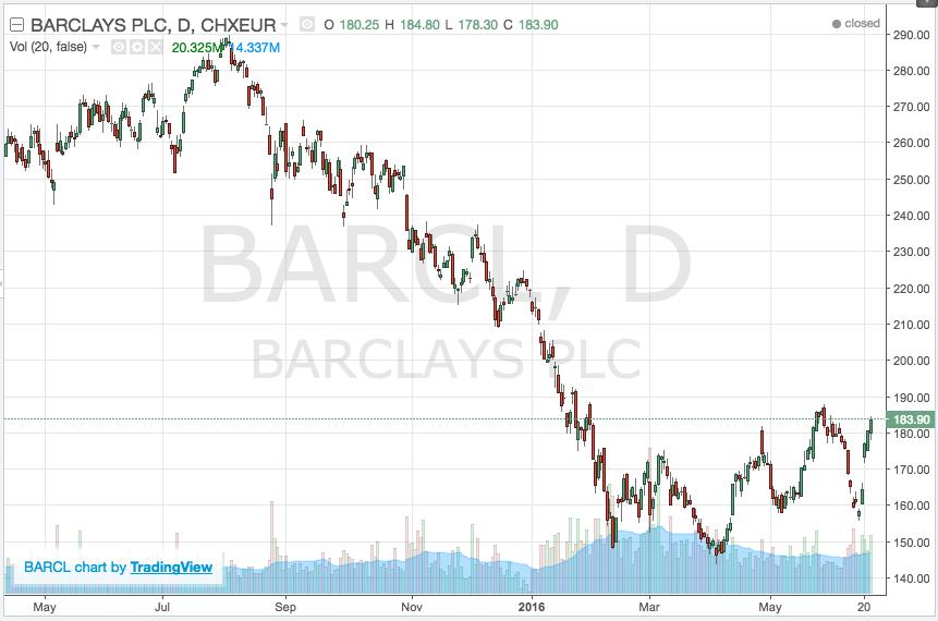 barclays stock chart