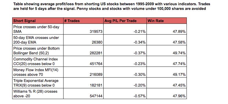 short signals on stocks