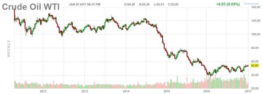 crude oil price chart. Best picks for 2017