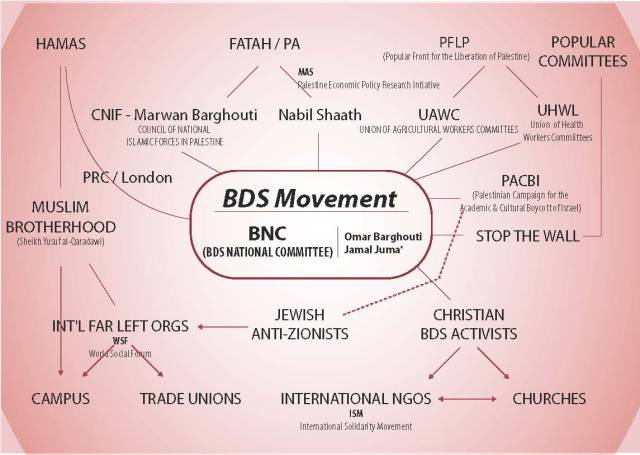 Mapping the Key Organizations and Players of the BDS Movement