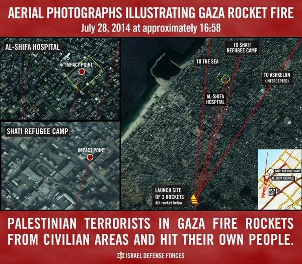 An IDF infographic published on July 29, 2014, explained the sources of the rockets that hit Shifa Hospital and Shati refugee camp.<sup>28</sup>