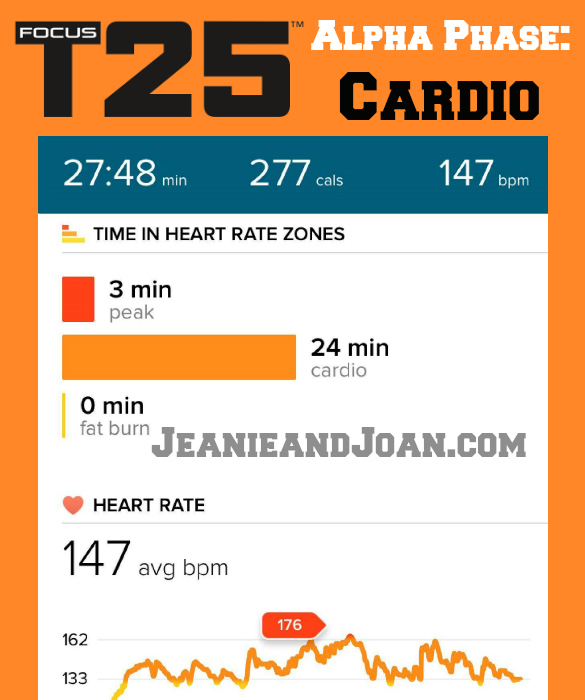 T25 Calories Burned Per Workout in the Alpha, Beta  Gamma Phase