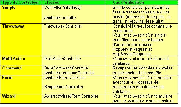 Spring MVC Controllers «