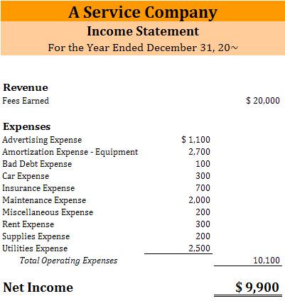 Merchandise Financial Statements - Balance Sheet Classified Format