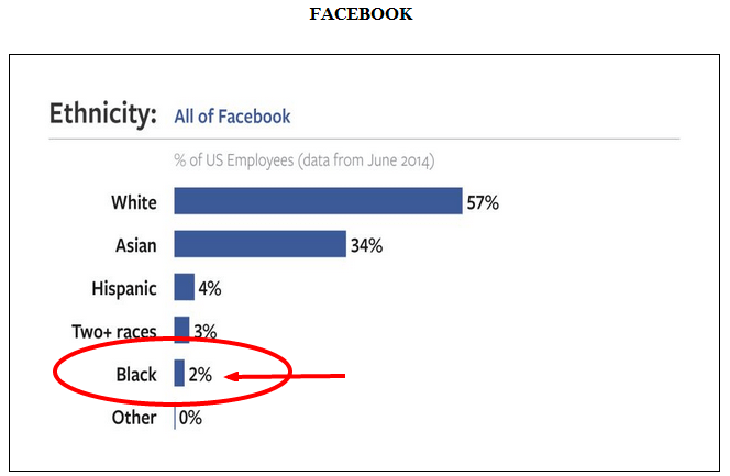Facebook 2 percent