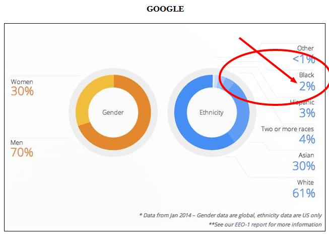 Google 2 percent