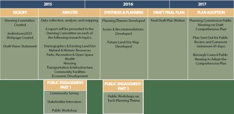 Planning Timeline