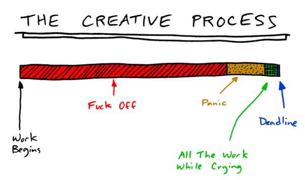 the-creative-process