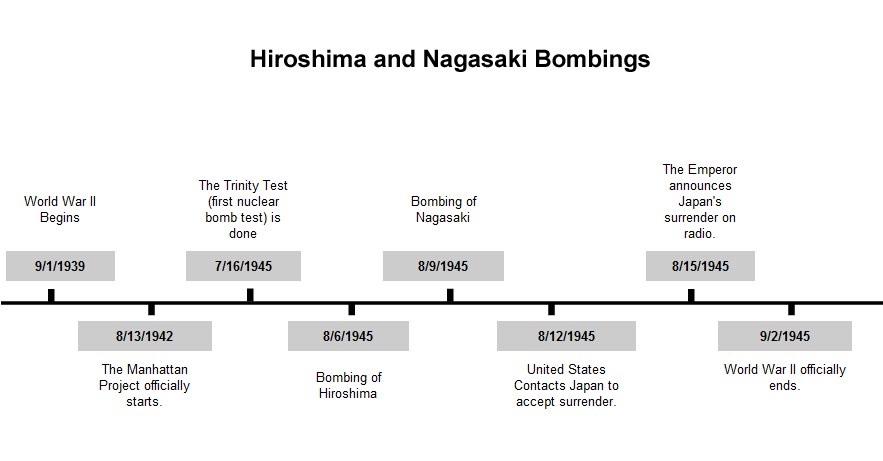 This is a timeline of Hiroshima Japan during world war two - event timeline sample