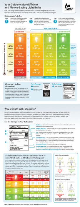 nrdc-light-bulbs-infographic