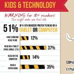 How do kids like to read