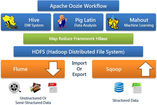 is hadoop a great data storage choice Hadoop is too expensive for running a data lake in this article we explain why and outline the alternatives facebook  but hadoop is a poor choice for a data lake uli bethke may 3, 2018 hadoop share this facebook google+  this latter point now brings me to the reason why hadoop or more precisely hdfs is not a good fit for a data.