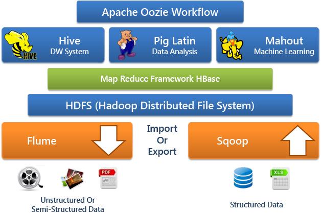 Hadoop Eco System