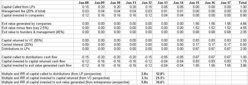 Venture Capital Cash Flow \u2013 Founders View