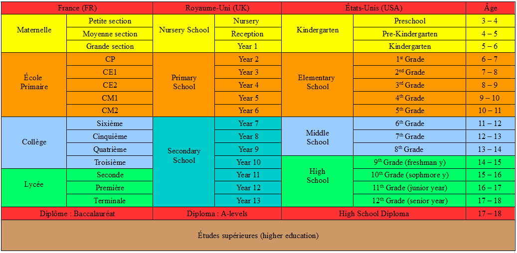 equivalence diplome france usa cv