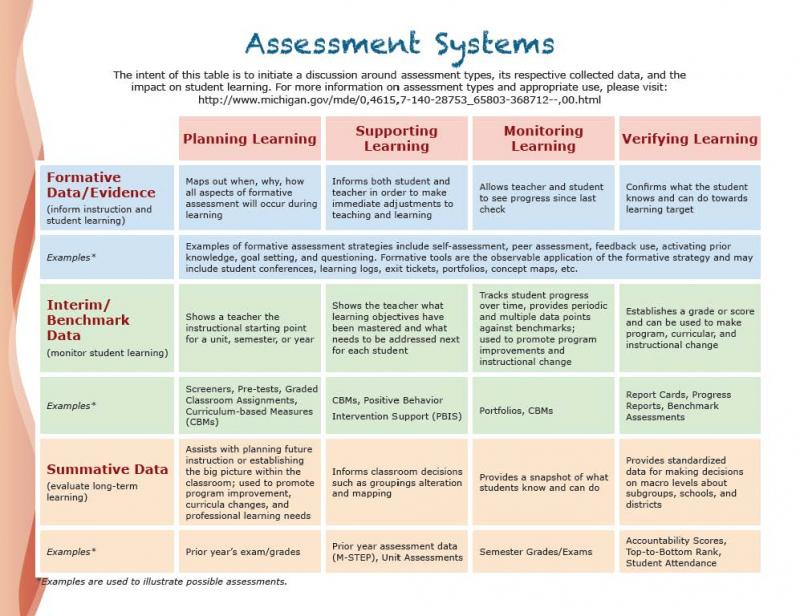 jeromedelisleorg - Assessment Purposes and Types - formative assessment strategies
