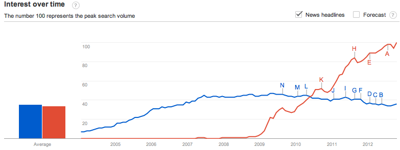 "Google search for ""blog"" vs ""Twitter"" 2004-2012"