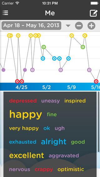 Bipolar Disorder 3 Tips for Making Mood Charts Work \u2013 Fashionably ill ®