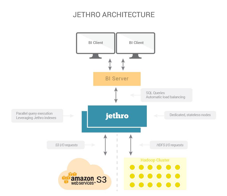 SQL on Hadoop Jethro