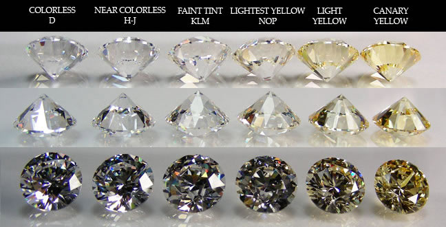 Diamond Color Chart, Diamond Clarity Chart, Diamond Grading  Shapes