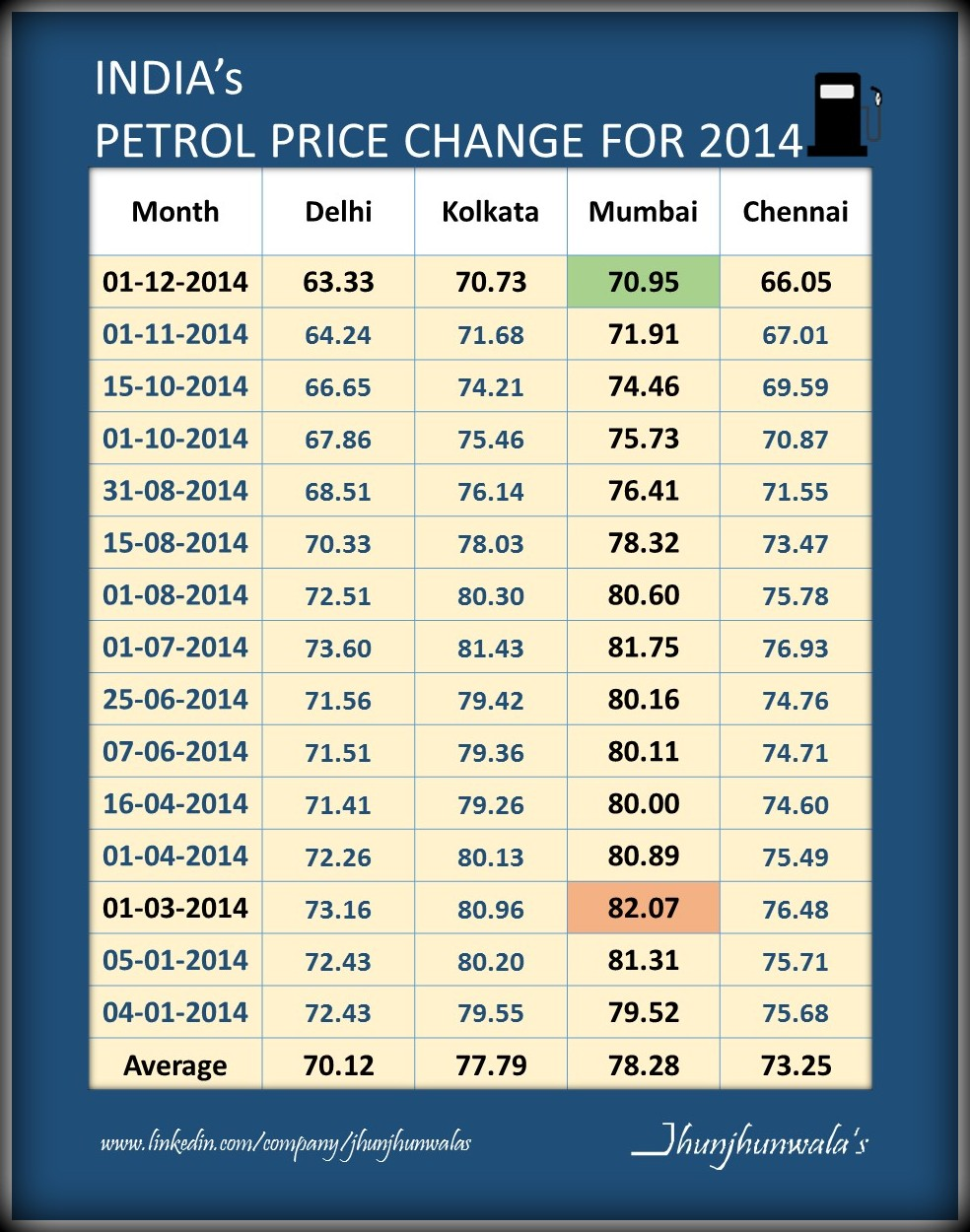 Price In India India Fuel Price Change Chart For Petrol And Diesel For
