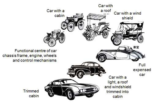 diagram showing evolution of electric cars