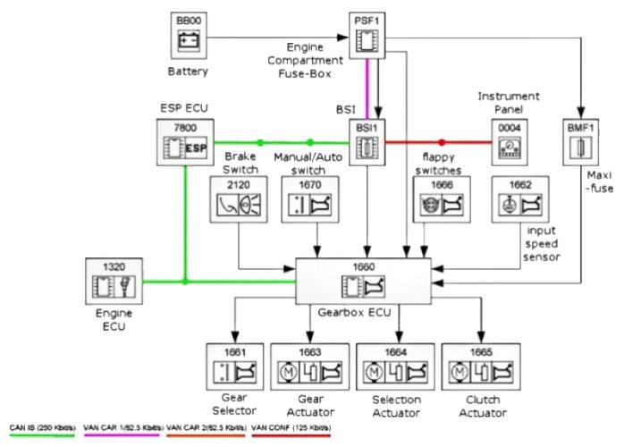 Peugeot 207 Wiring Diagram Better Wiring Diagram Online