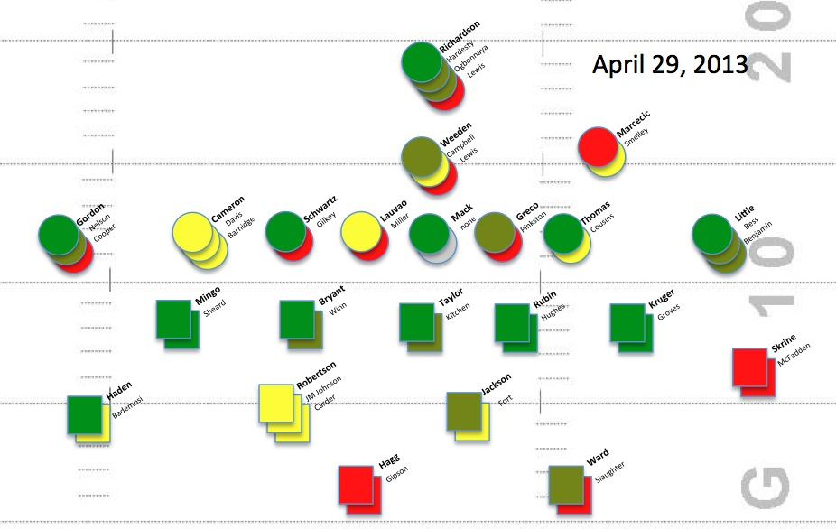 depth chart football template - Alannoscrapleftbehind - football roster template