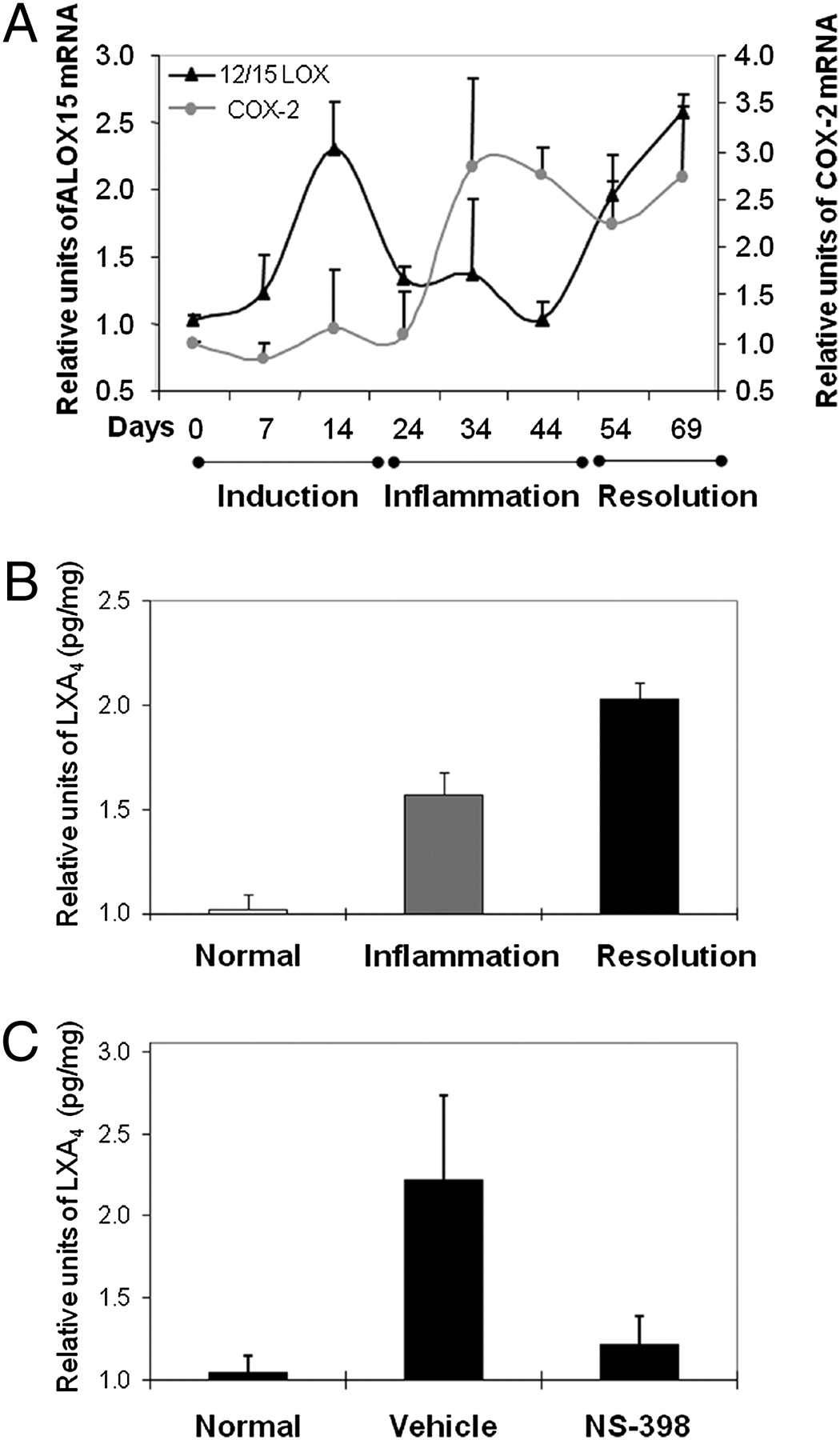 Acr Langenbach Resolution Of Inflammation In Murine Autoimmune Arthritis Is