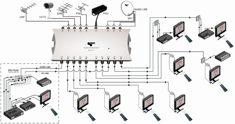 iptv wiring diagram