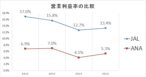 営業利益率 JALとANA
