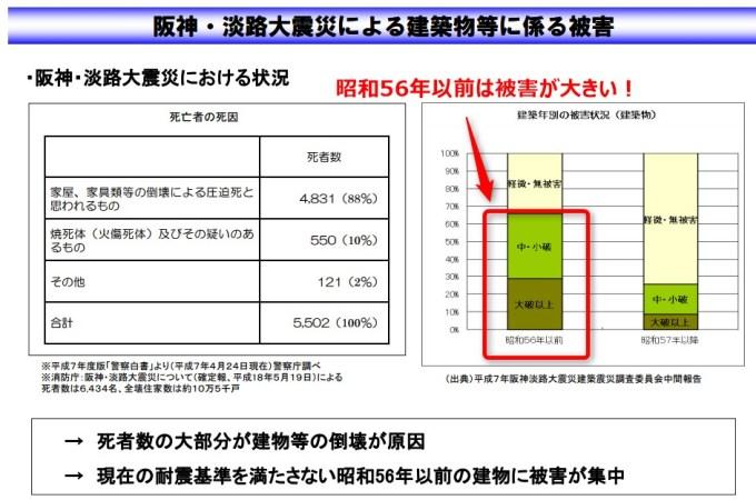 阪神大震災による建物被害