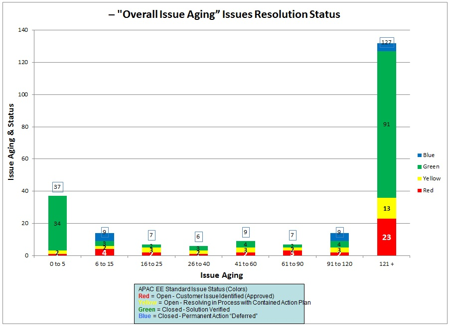 JRASERVER-38887 Request chart of issue number vs aging - Create and