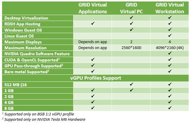 NVIDIA GRID Licenses