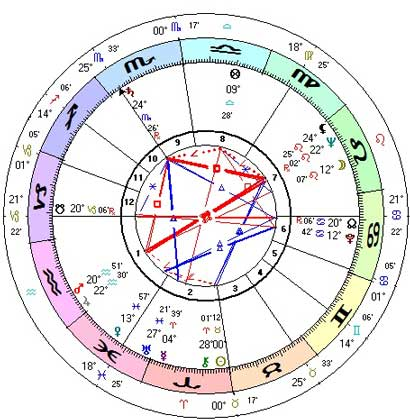 How to get Accurate Horoscopes and Birth Charts Precise Astrology