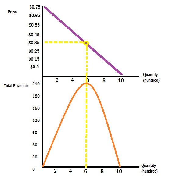 42 Elasticity and Revenue Microeconomics \u2013 SAIT \u2013 2012
